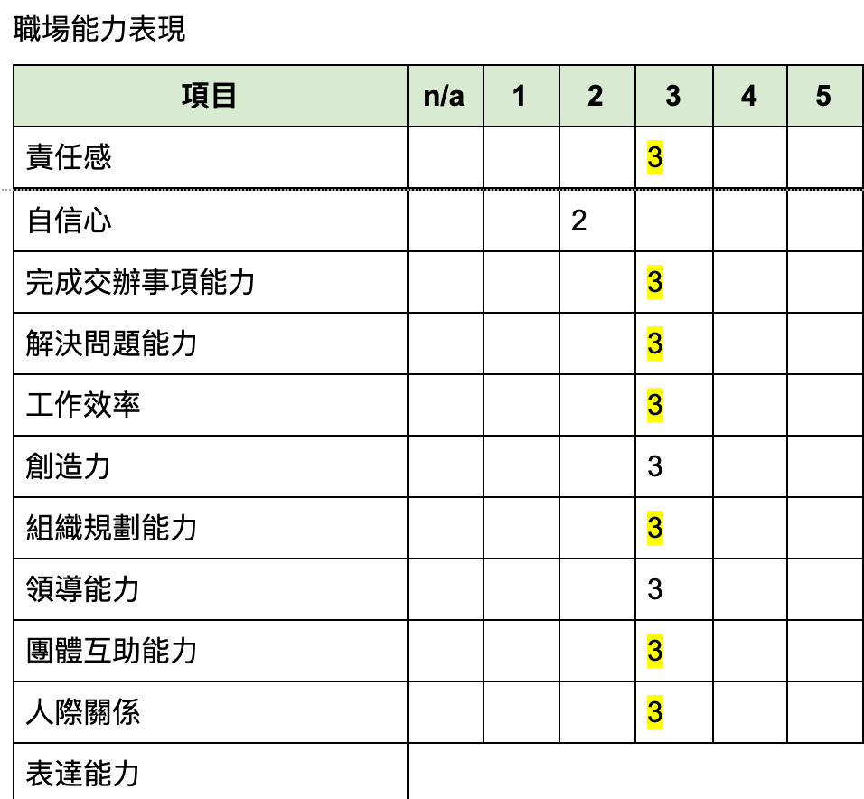 遠景計劃績效評估表單